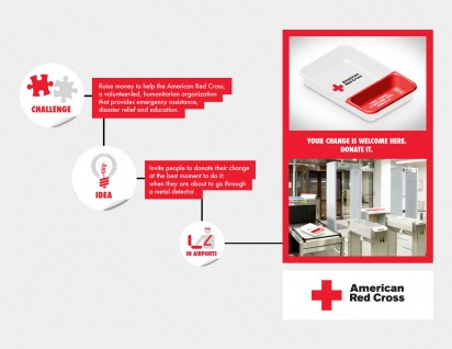 american red cross   donation detector   1 of 1   miami ad school espm   sao paulo